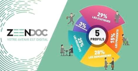 Numérisation des TPE-PME en France : Les chiffres de l'année 2020